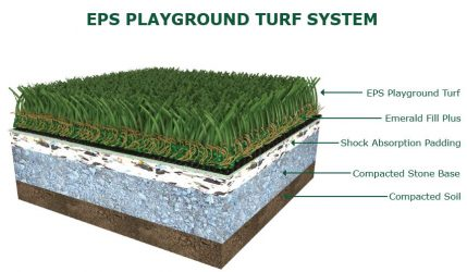 EPS Playground Turf System