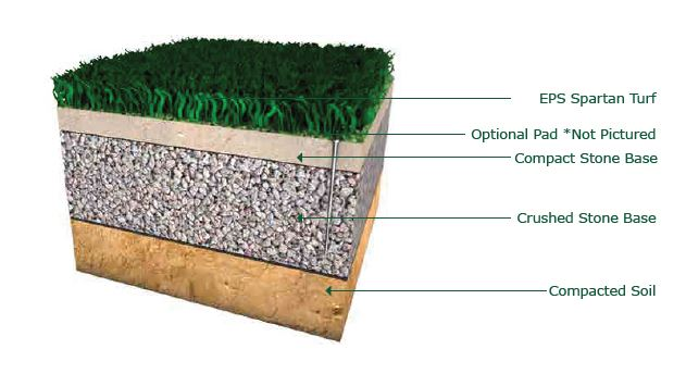 Spartan Chipping Green Turf System