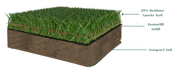 Outdoor Sports Turf System